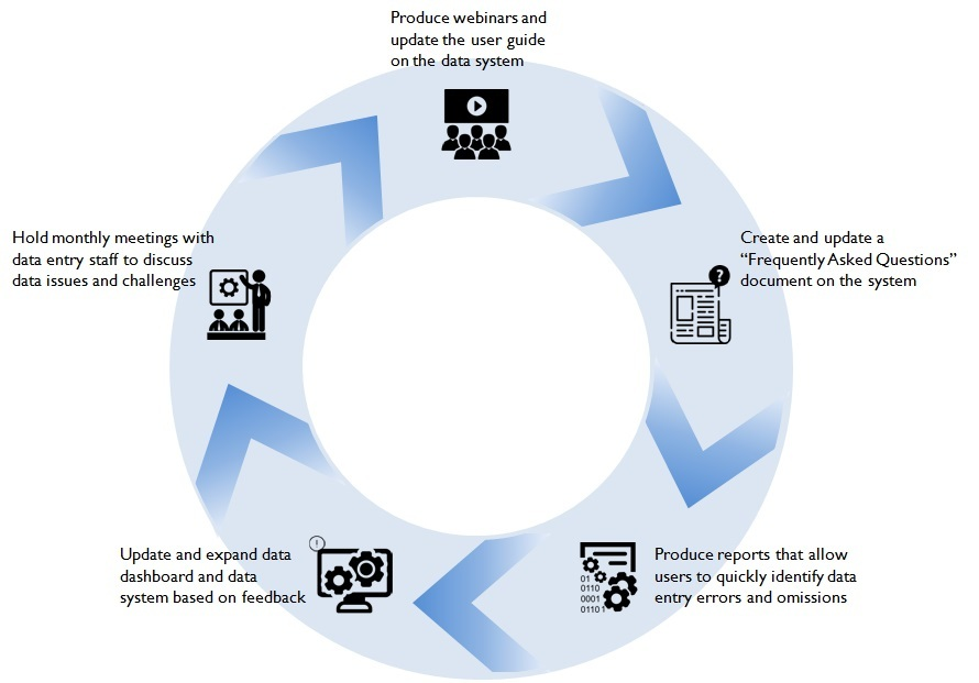 Flow Chart of Process for Encouraging Quality Data